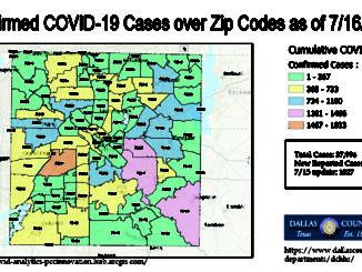COVID study in DFW